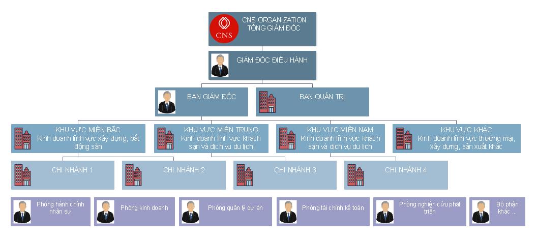 Mô hình quản trị phần mềm CNS